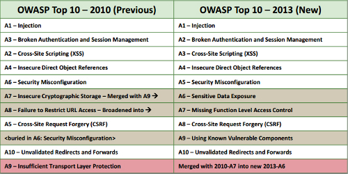 OWASP_Top10_2010vs2013_500px