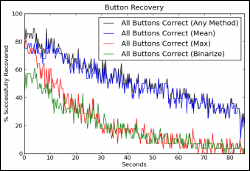 buttonrecoverychart250