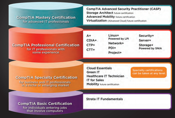 comptia-certificacao
